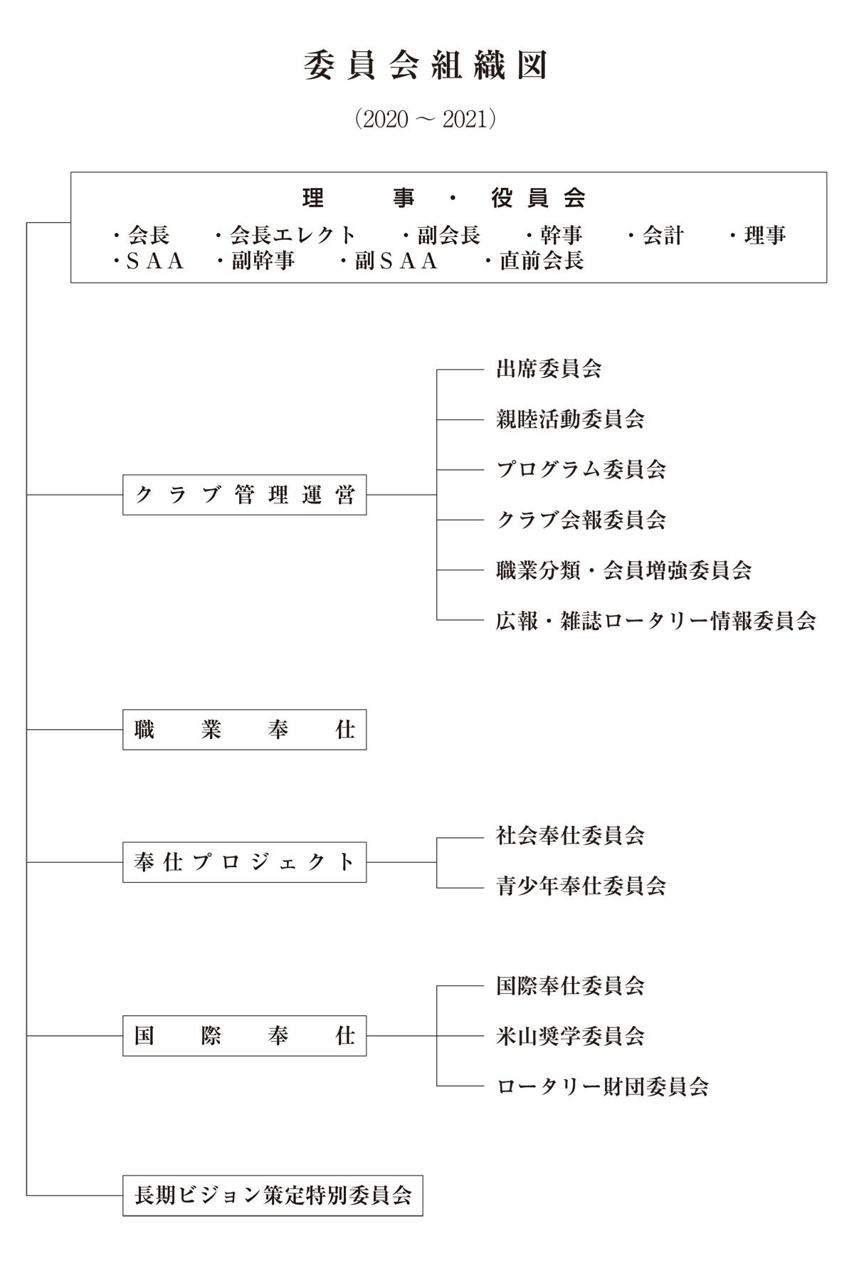 委員会組織図